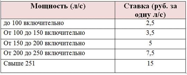 Транспортный налог 2014 юридических лиц ставки прогнозы на спорт на 10.11.2011
