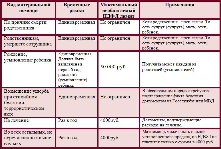 Материальная помощь и ндфл в 2019 году исправить кредитную историю Пролетарская