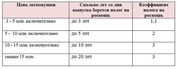 Льгота подоходного налога на детей в 2019 году таблица