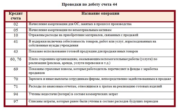 кредит 44 счета заполнить онлайн заявку тинькофф банк