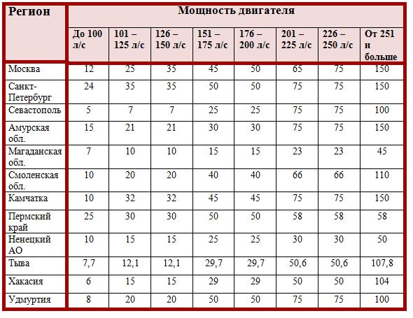 Транспортный налог в 2019 году, таблица ставок