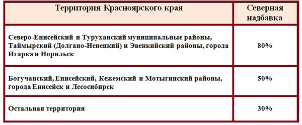 Служба судебных приставов пролетарского района г ростова на дону