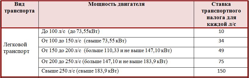 Ставки транспортного налога для юр.лиц в г.москва расчет пени по ставке рефинансирования калькулятор онлайн ифнс