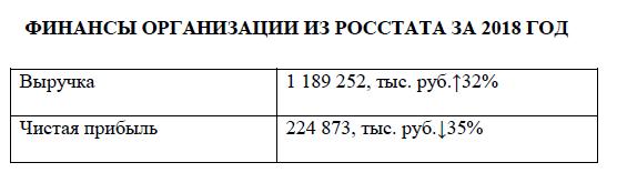 отчет по проверке контрагента