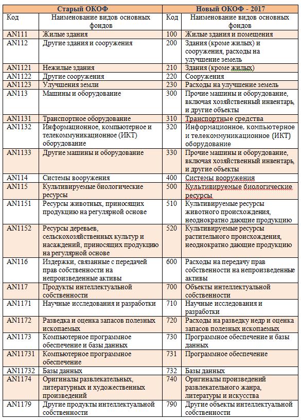 К какой группе основных относится сметная программа в 2011