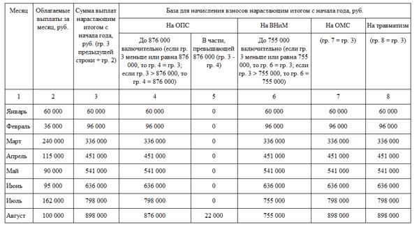 Как правильно рассчитать пеню и проценты за пользование чужими
