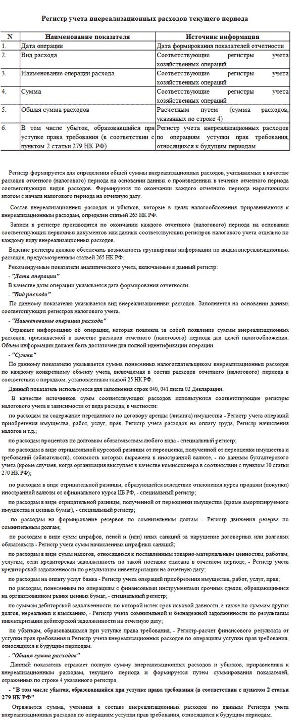 Перечень правовых актов, содержащих