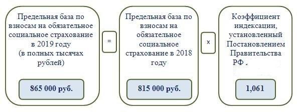 Предельная база для начисления страховых взносов в 2019 году: таблица