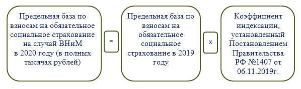 Предельная величина базы для начисления страховых взносов в 2020 году: таблица