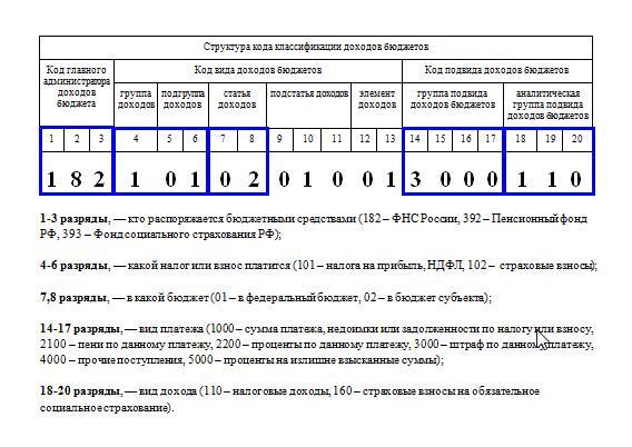 узнать код октмо по инн организации всего будут занимать 1 3