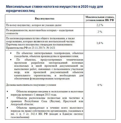 Налог на имущество организаций с 2020 года льготы