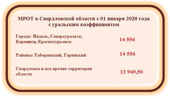 МРОТ в Свердловской области в 2020 году с уральским коэффициентом