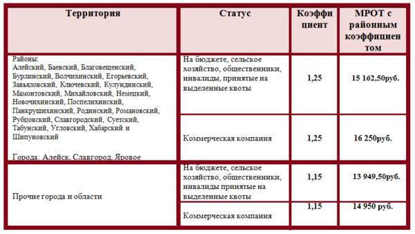 МРОТ с 2020 года в Алтайском крае с районным коэффициентом